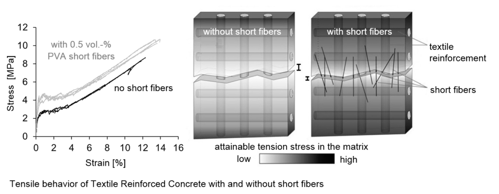 Difference in tensile behavior of textile reinforced mortar and textile reinforced mortat additionally with short fiber reinforcement - enhancement of crack stress and energy dissipation