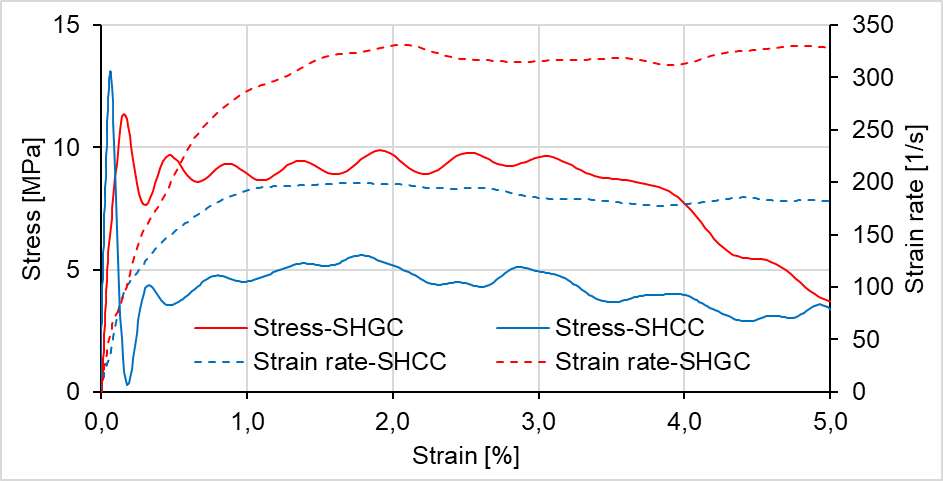 Comparative representation of the tensile behavior of Strain-Hardening Cement-based Composites (SHCC) and Strain-Hardening Geopolymer Composites (SHGC) under impact loading (Trindade, Heravi, Curosu, Liebscher, Silva, Mechtcherine, CCC 2020)