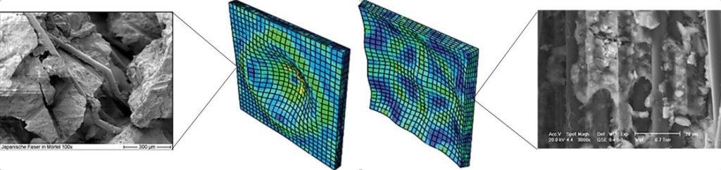 Multiscale modelling principle - from single fiber to composite